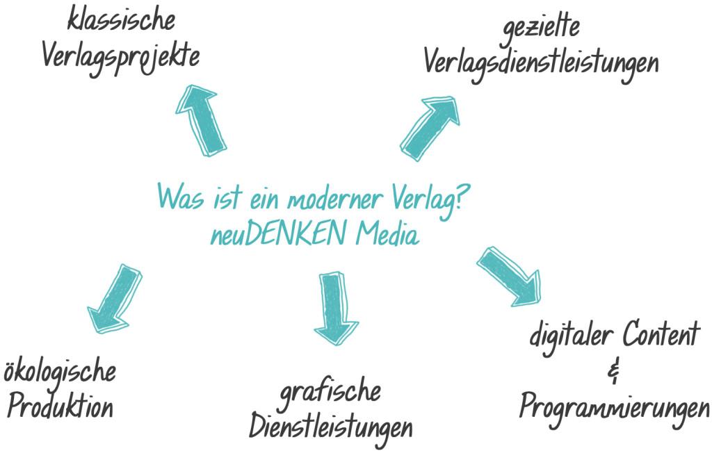 Was macht die neuDENKEN Media
